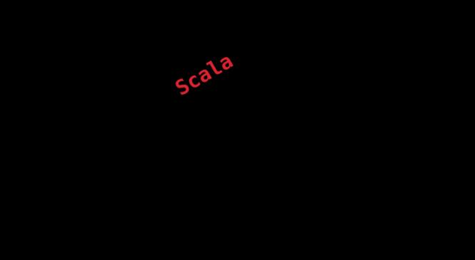Scripting in Scala